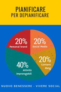 Social Media e Content Marketing