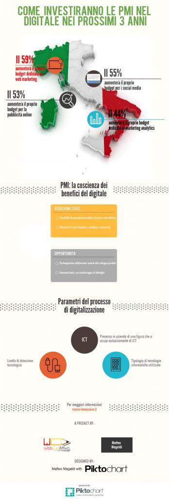 Divario Digitale: il ruolo delle PMI