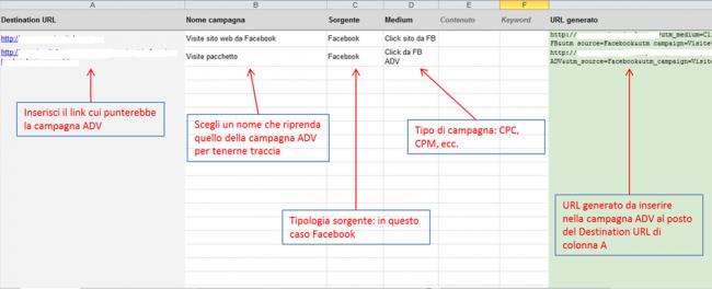 Creazione URL di monitoraggio campagne facebook su social google analytics