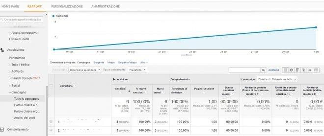 Esempio di visualizzazione campagne su google analytics